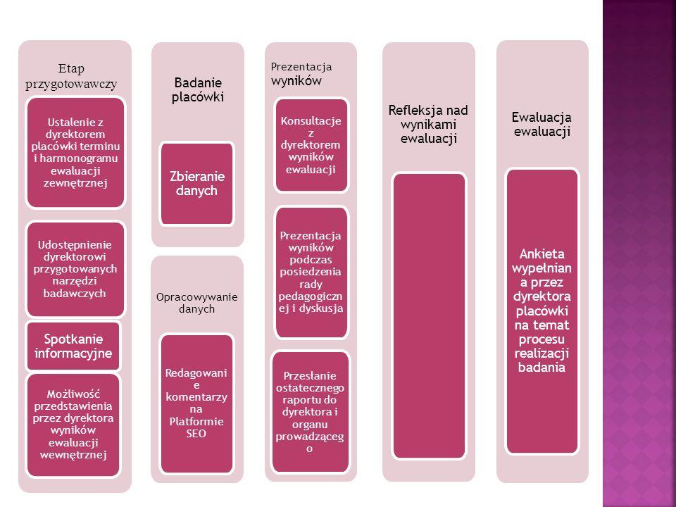 Badanie placówki Refleksja nad wynikami ewaluacji Ewaluacja ewaluacji Opracowywanie danych Ustalenie z dyrektorem placówki terminu i harmonogramu ewaluacji zewnętrznej Udostępnienie dyrektorowi przygotowanych narzędzi badawczych Możliwość przedstawienia przez dyrektora wyników ewaluacji wewnętrznej Spotkanie informacyjne Zbieranie danych Redagowani e komentarzy na Platformie SEO Konsultacje z dyrektorem wyników ewaluacji Prezentacja wyników podczas posiedzenia rady pedagogiczn ej i dyskusja Przesłanie ostatecznego raportu do dyrektora i organu prowadząceg o Ankieta wypełnian a przez dyrektora placówki na temat procesu realizacji badania Etap przygotowawczy Prezentacja wyników
