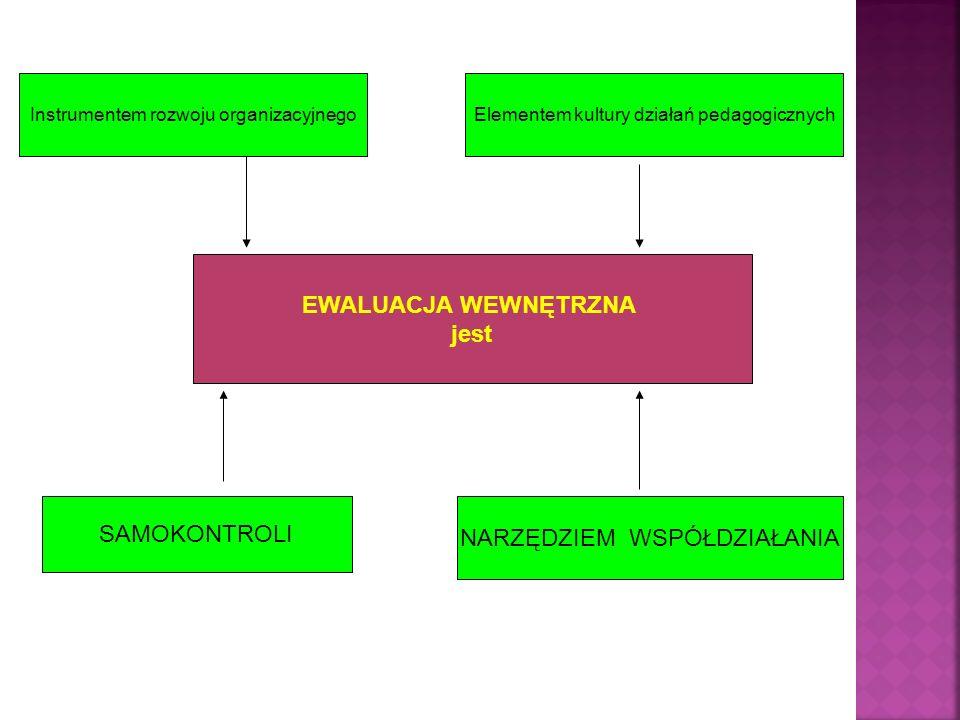 EWALUACJA WEWNĘTRZNA jest Instrumentem rozwoju organizacyjnegoElementem kultury działań pedagogicznych SAMOKONTROLI NARZĘDZIEM WSPÓŁDZIAŁANIA