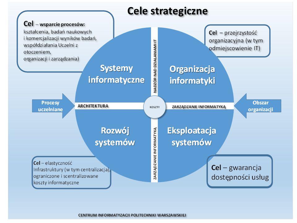 CENTRUM INFORMATYZACJI POLITECHNIKI WARSZAWSKIEJ 6 6 Kluczowym celem realizacji Strategii jest rozwiązanie typowych problemów wynikających z rozproszonej organizacji służb IT: wysokie koszy utrzymania i rozwoju IT w skali Uczelni; ograniczona możliwość kontroli kosztów przeznaczanych na rozwój i utrzymanie IT; ograniczenia w wymianie danych pomiędzy jednostkami organizacyjnymi i dostępie do aktualnych danych; niekontrolowana z poziomu Uczelni redundancja danych; niska jakość IT oraz świadczenia usług IT wynikająca z braku dojrzałej organizacji wsparcia IT; brak spójnego stosowania standardów, wobec nieokreślenia architektury korporacyjnej; budowa, wdrażanie i eksploatacja wielu systemów o zbliżonej funkcjonalności; zróżnicowany, a w większości przypadków, niewystarczający poziom bezpieczeństwa systemów IT wynikający z braku jednorodnych i spójnych polityk, procedur oraz standardów bezpieczeństwa; ograniczona możliwość realizacji inicjatyw IT o zasięgu wykraczającym poza ramy jednostki organizacyjnej Uczelni; ograniczona możliwość planowania rozwoju IT z poziomu Uczelni.