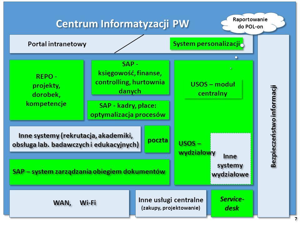Centrum Informatyzacji PW System personalizacji REPO - projekty, dorobek, kompetencje REPO - projekty, dorobek, kompetencje SAP - księgowość, finanse, controlling, hurtownia danych SAP - księgowość, finanse, controlling, hurtownia danych Inne systemy wydziałowe Inne systemy wydziałowe SAP – system zarządzania obiegiem dokumentów WAN, Wi-Fi Inne systemy (rekrutacja, akademiki, obsługa lab.