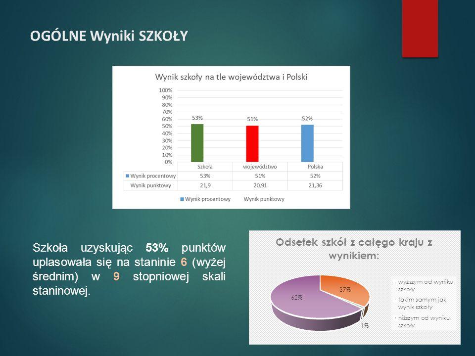OGÓLNE Wyniki SZKOŁY Szkoła uzyskując 53% punktów uplasowała się na staninie 6 (wyżej średnim) w 9 stopniowej skali staninowej.