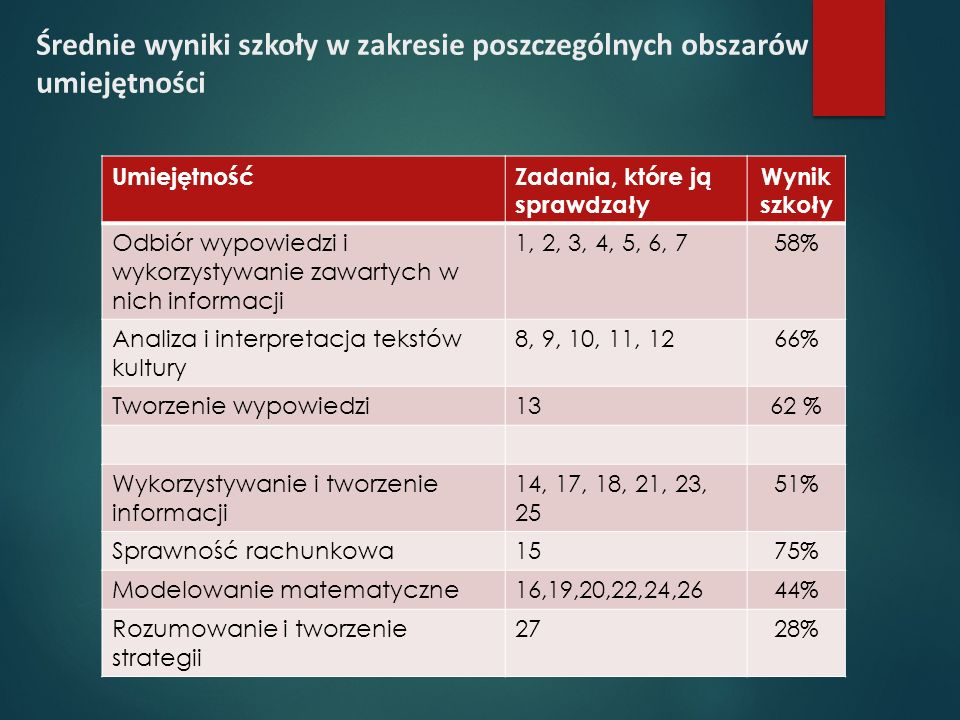 Średnie wyniki szkoły w zakresie poszczególnych obszarów umiejętności UmiejętnośćZadania, które ją sprawdzały Wynik szkoły Odbiór wypowiedzi i wykorzystywanie zawartych w nich informacji 1, 2, 3, 4, 5, 6, 758% Analiza i interpretacja tekstów kultury 8, 9, 10, 11, 1266% Tworzenie wypowiedzi1362 % Wykorzystywanie i tworzenie informacji 14, 17, 18, 21, 23, 25 51% Sprawność rachunkowa1575% Modelowanie matematyczne16,19,20,22,24,2644% Rozumowanie i tworzenie strategii 2728%
