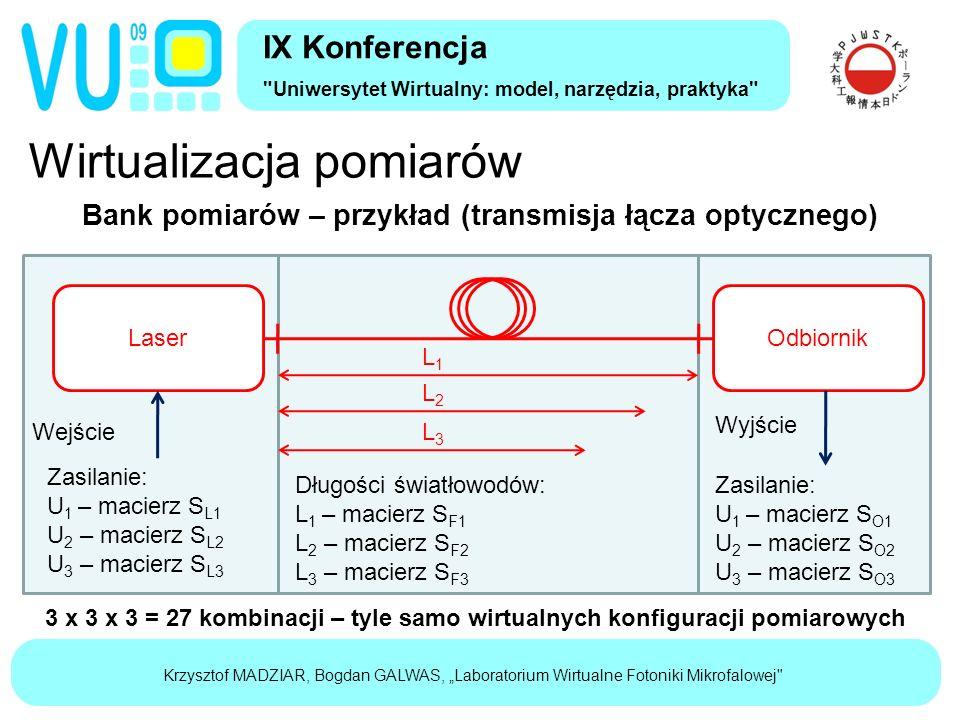 """Krzysztof MADZIAR, Bogdan GALWAS, """"Laboratorium Wirtualne Fotoniki Mikrofalowej Wirtualizacja pomiarów IX Konferencja Uniwersytet Wirtualny: model, narzędzia, praktyka Bank pomiarów – przykład (transmisja łącza optycznego) LaserOdbiornik L1L1 L2L2 L3L3 Wejście Wyjście Zasilanie: U 1 – macierz S O1 U 2 – macierz S O2 U 3 – macierz S O3 Zasilanie: U 1 – macierz S L1 U 2 – macierz S L2 U 3 – macierz S L3 Długości światłowodów: L 1 – macierz S F1 L 2 – macierz S F2 L 3 – macierz S F3 3 x 3 x 3 = 27 kombinacji – tyle samo wirtualnych konfiguracji pomiarowych"""