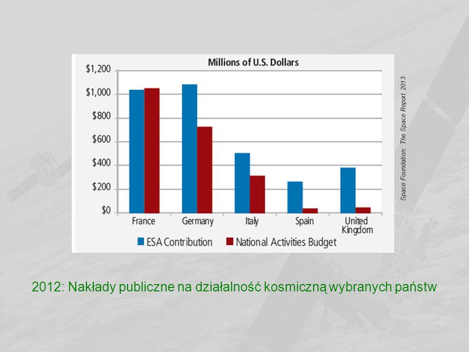 2012: Nakłady publiczne na działalność kosmiczną wybranych państw Space Foundation: The Space Report 2013