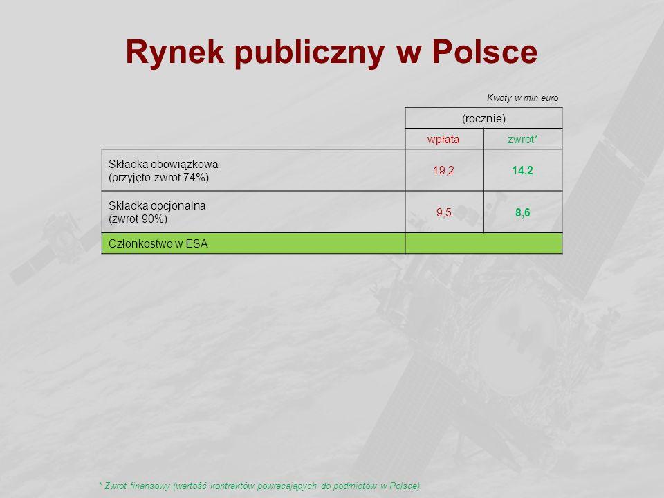 Rynek publiczny w Polsce (rocznie) wpłatazwrot* Składka obowiązkowa (przyjęto zwrot 74%) 19,214,2 Składka opcjonalna (zwrot 90%) 9,58,6 Członkostwo w ESA Kwoty w mln euro * Zwrot finansowy (wartość kontraktów powracających do podmiotów w Polsce)