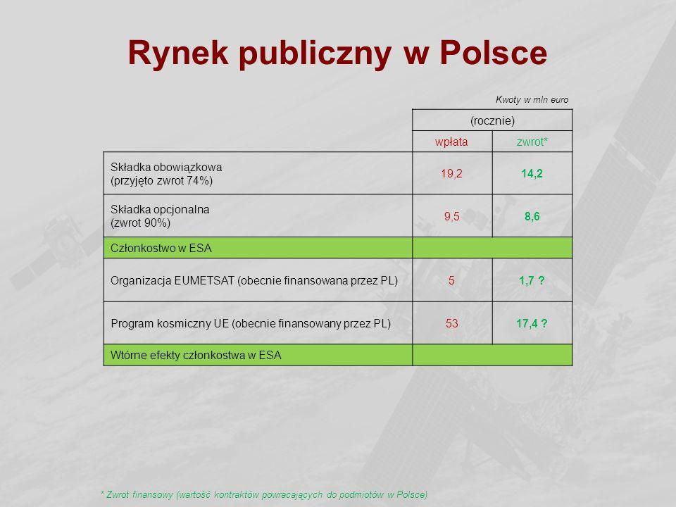 Rynek publiczny w Polsce (rocznie) wpłatazwrot* Składka obowiązkowa (przyjęto zwrot 74%) 19,214,2 Składka opcjonalna (zwrot 90%) 9,58,6 Członkostwo w
