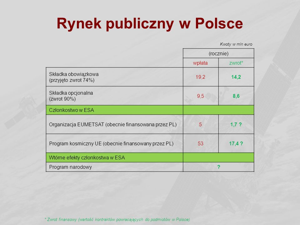 Rynek publiczny w Polsce (rocznie) wpłatazwrot* Składka obowiązkowa (przyjęto zwrot 74%) 19,214,2 Składka opcjonalna (zwrot 90%) 9,58,6 Członkostwo w ESA Organizacja EUMETSAT (obecnie finansowana przez PL)51,7 .