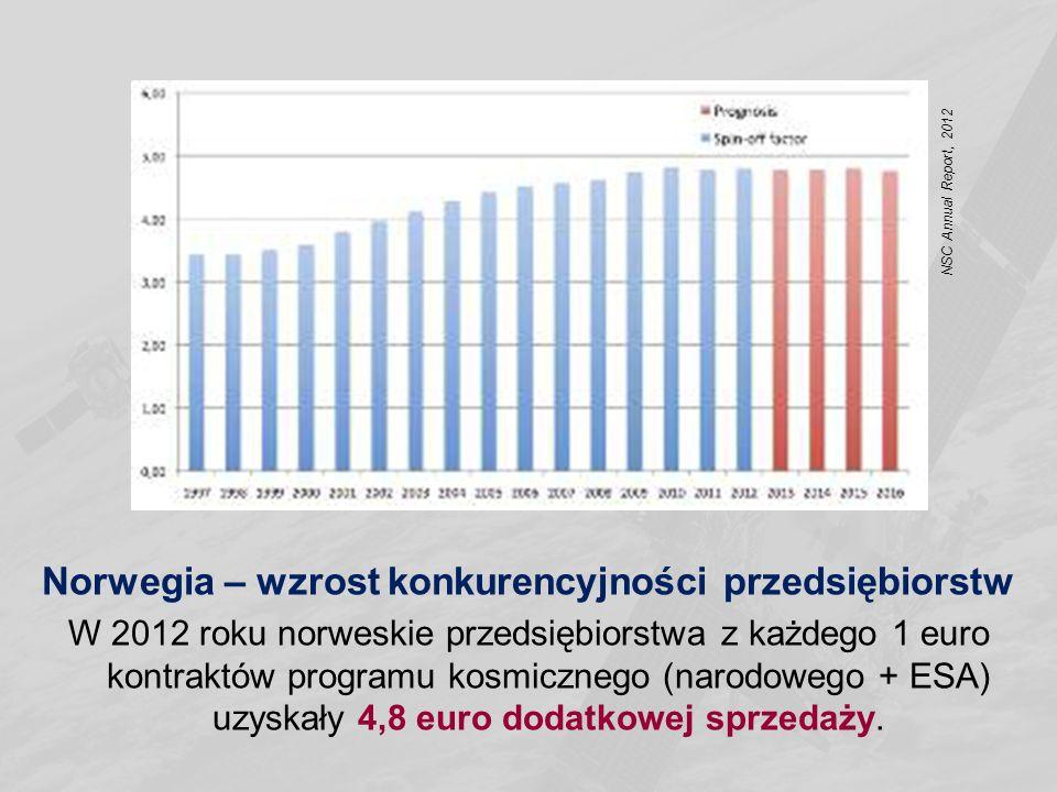 Norwegia – wzrost konkurencyjności przedsiębiorstw W 2012 roku norweskie przedsiębiorstwa z każdego 1 euro kontraktów programu kosmicznego (narodowego
