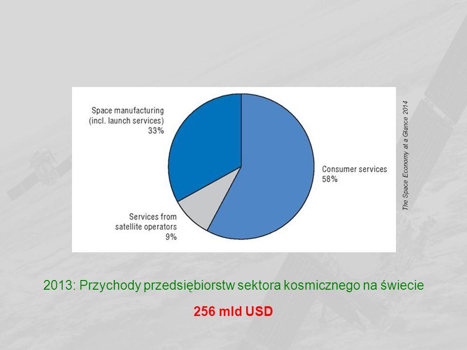 2013: Przychody przedsiębiorstw sektora kosmicznego na świecie 256 mld USD The Space Economy at a Glance 2014
