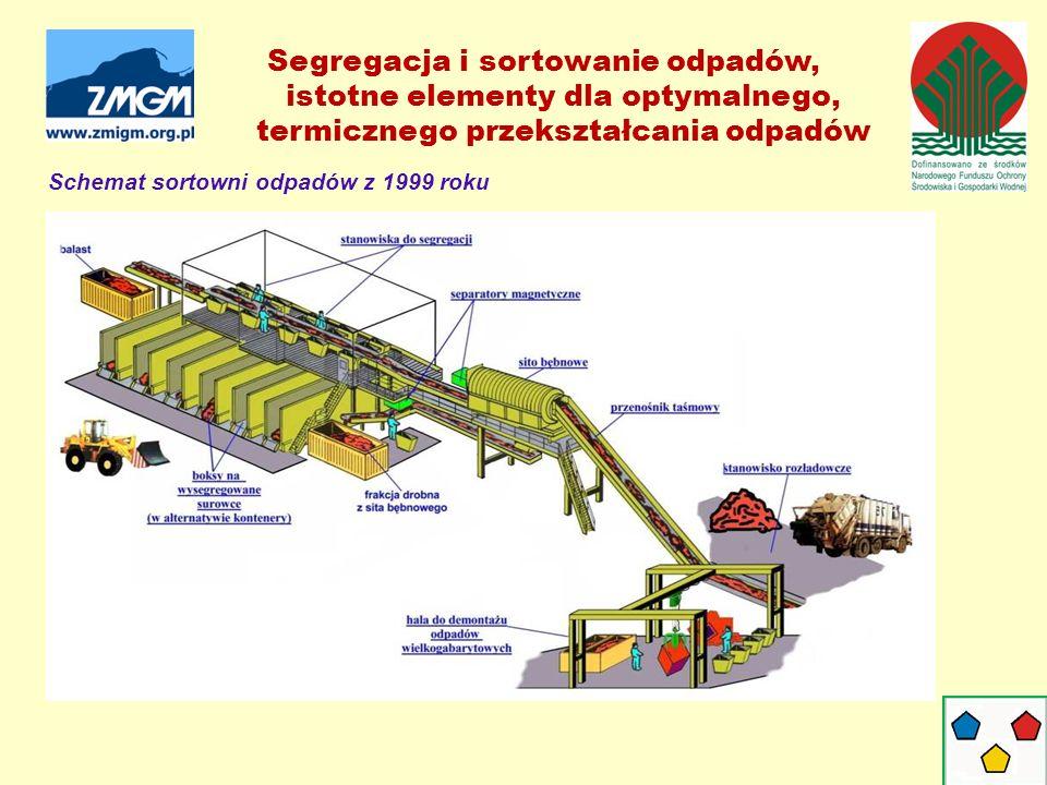 Schemat sortowni odpadów z 1999 roku