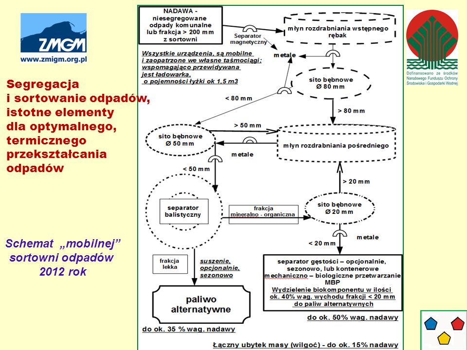 """Schemat """"mobilnej sortowni odpadów 2012 rok Segregacja i sortowanie odpadów, istotne elementy dla optymalnego, termicznego przekształcania odpadów"""
