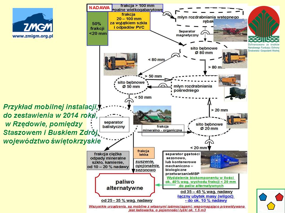 Przykład mobilnej instalacji, do zestawienia w 2014 roku, w Rzędowie, pomiędzy Staszowem i Buskiem Zdrój, województwo świętokrzyskie