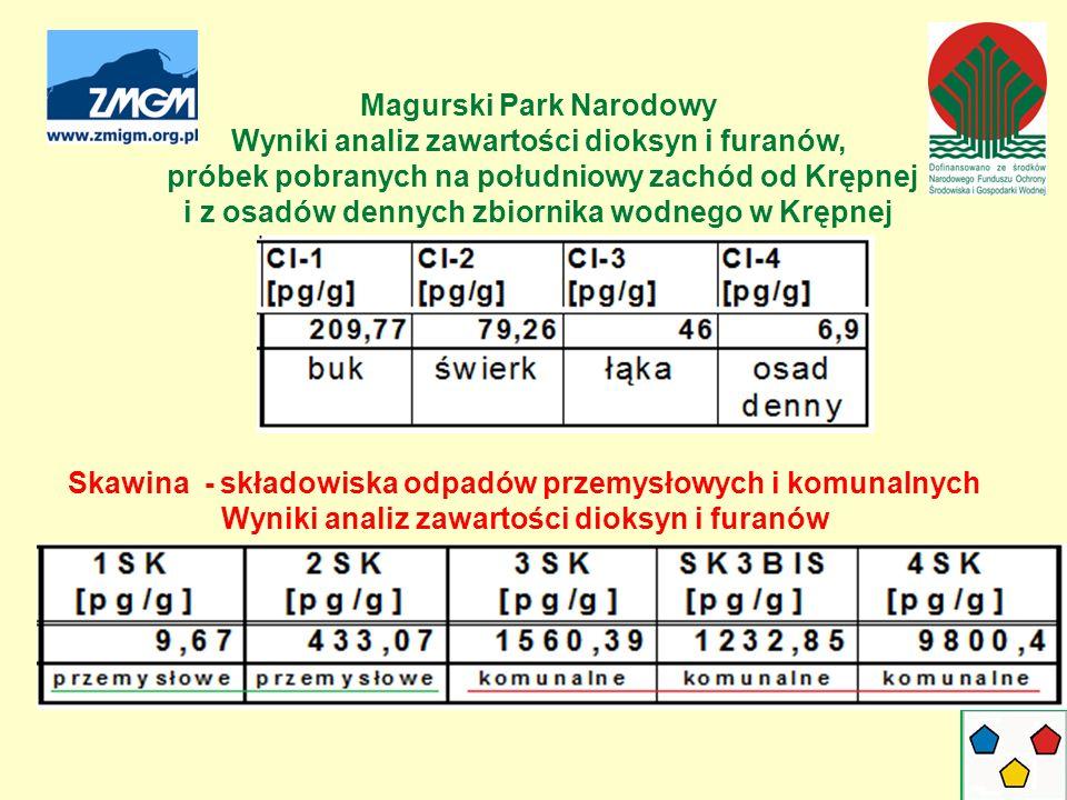 Magurski Park Narodowy Wyniki analiz zawartości dioksyn i furanów, próbek pobranych na południowy zachód od Krępnej i z osadów dennych zbiornika wodne