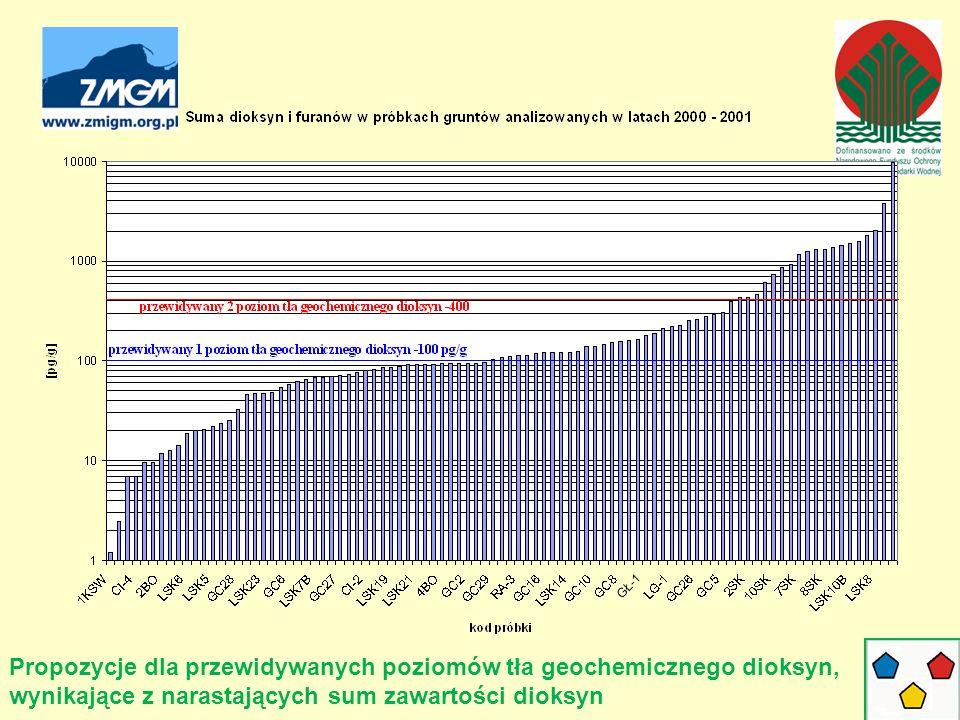 Propozycje dla przewidywanych poziomów tła geochemicznego dioksyn, wynikające z narastających sum zawartości dioksyn