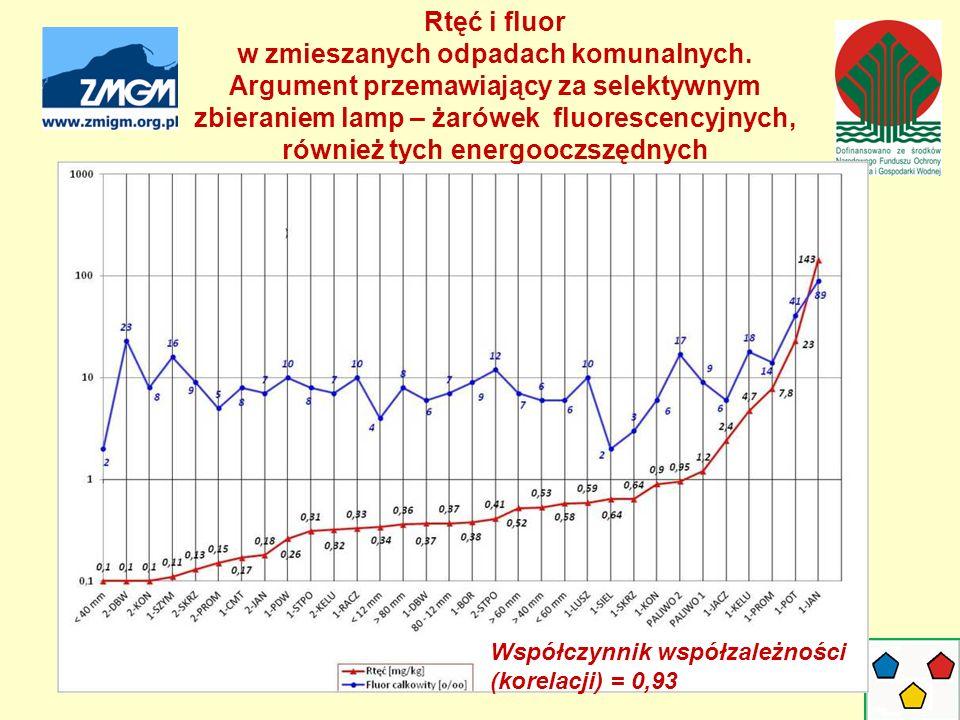 Współczynnik współzależności (korelacji) = 0,93 Rtęć i fluor w zmieszanych odpadach komunalnych.