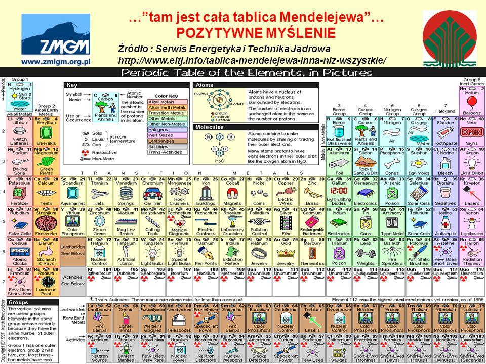 """Źródło : Serwis Energetyka i Technika Jądrowa http://www.eitj.info/tablica-mendelejewa-inna-niz-wszystkie/ …""""tam jest cała tablica Mendelejewa""""… POZYT"""