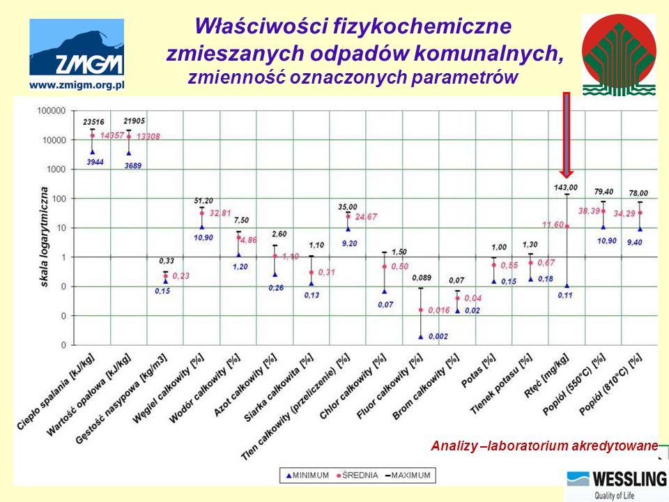 Właściwości fizykochemiczne zmieszanych odpadów komunalnych, zmienność oznaczonych parametrów Analizy –laboratorium akredytowane