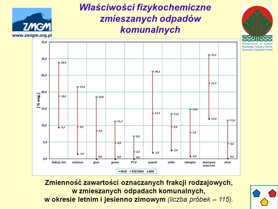Zmienność zawartości oznaczanych frakcji rodzajowych, w zmieszanych odpadach komunalnych, w okresie letnim i jesienno zimowym (liczba próbek – 115).