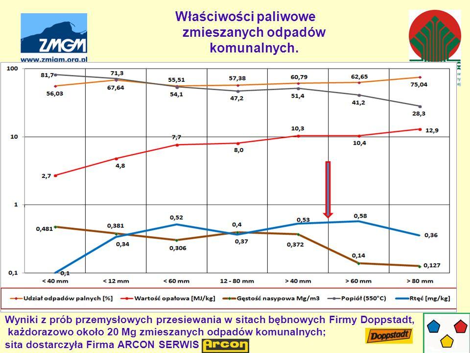 Właściwości paliwowe zmieszanych odpadów komunalnych. Wyniki z prób przemysłowych przesiewania w sitach bębnowych Firmy Doppstadt, każdorazowo około 2