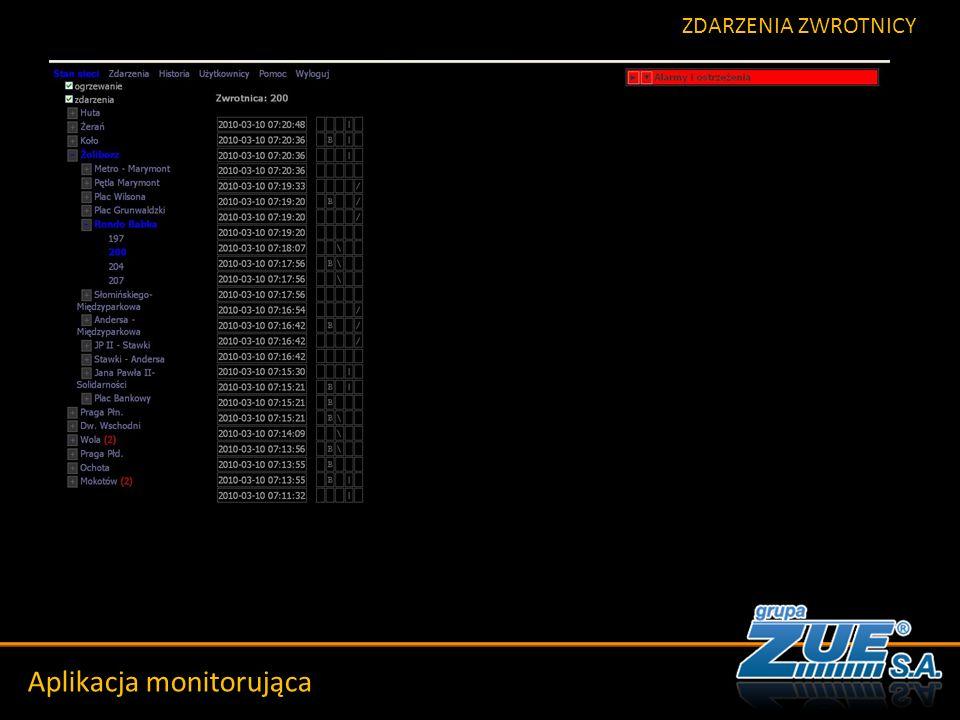 Szkic historyczny Aplikacja monitorująca ZDARZENIA ZWROTNICY