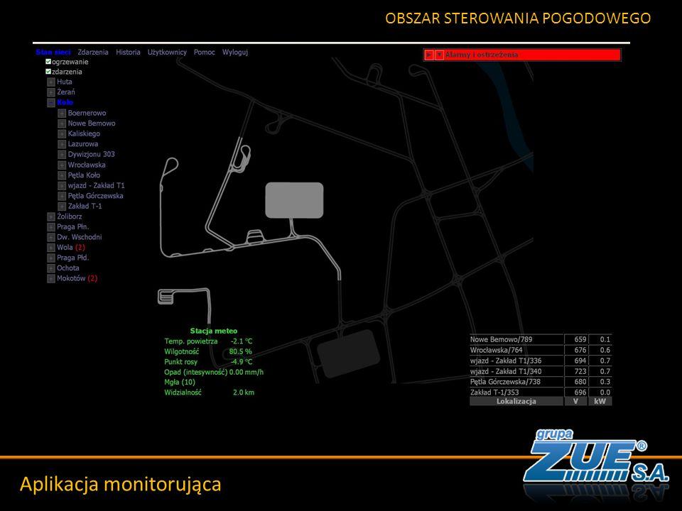 Szkic historyczny Aplikacja monitorująca OBSZAR STEROWANIA POGODOWEGO