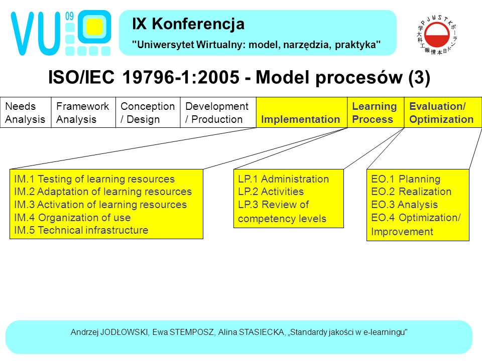 "Andrzej JODŁOWSKI, Ewa STEMPOSZ, Alina STASIECKA, ""Standardy jakości w e-learningu ISO/IEC 19796-1:2005 - Model procesów (3) IX Konferencja Uniwersytet Wirtualny: model, narzędzia, praktyka Needs Analysis Framework Analysis Conception / Design Development / Production Implementation Learning Process Evaluation/ Optimization IM.1 Testing of learning resources IM.2 Adaptation of learning resources IM.3 Activation of learning resources IM.4 Organization of use IM.5 Technical infrastructure LP.1 Administration LP.2 Activities LP.3 Review of competency levels EO.1 Planning EO.2 Realization EO.3 Analysis EO.4 Optimization/ Improvement"