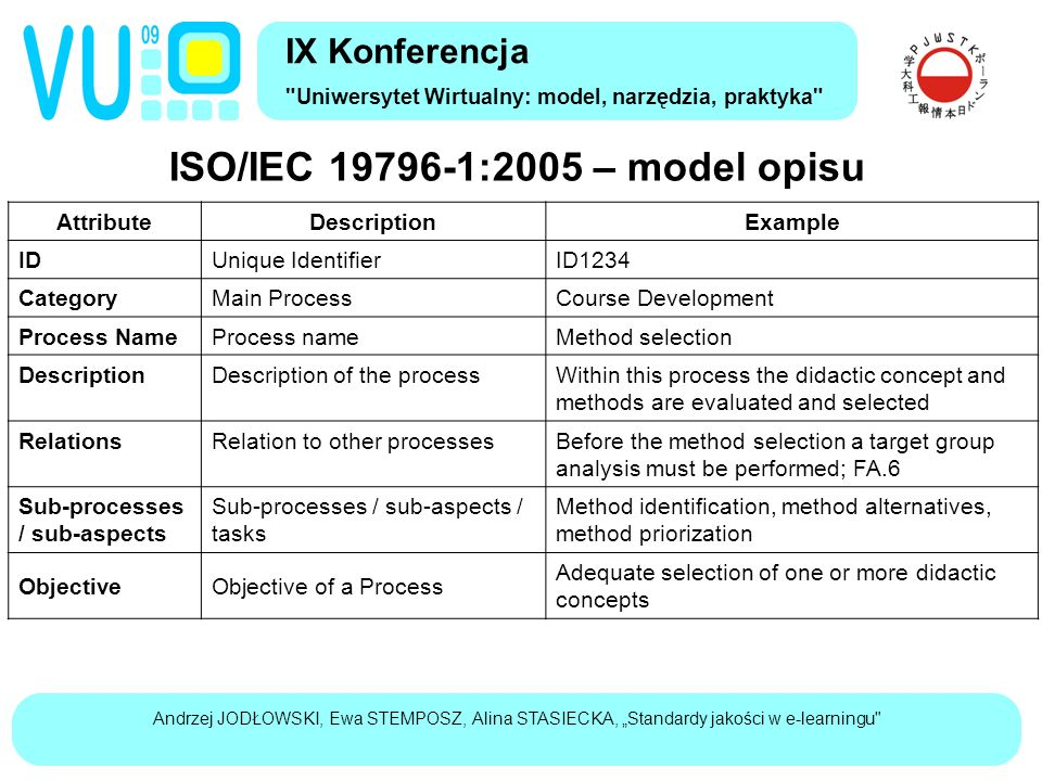 "Andrzej JODŁOWSKI, Ewa STEMPOSZ, Alina STASIECKA, ""Standardy jakości w e-learningu ISO/IEC 19796-1:2005 – model opisu IX Konferencja Uniwersytet Wirtualny: model, narzędzia, praktyka AttributeDescriptionExample IDUnique IdentifierID1234 CategoryMain ProcessCourse Development Process NameProcess nameMethod selection DescriptionDescription of the processWithin this process the didactic concept and methods are evaluated and selected RelationsRelation to other processesBefore the method selection a target group analysis must be performed; FA.6 Sub-processes / sub-aspects Sub-processes / sub-aspects / tasks Method identification, method alternatives, method priorization ObjectiveObjective of a Process Adequate selection of one or more didactic concepts"