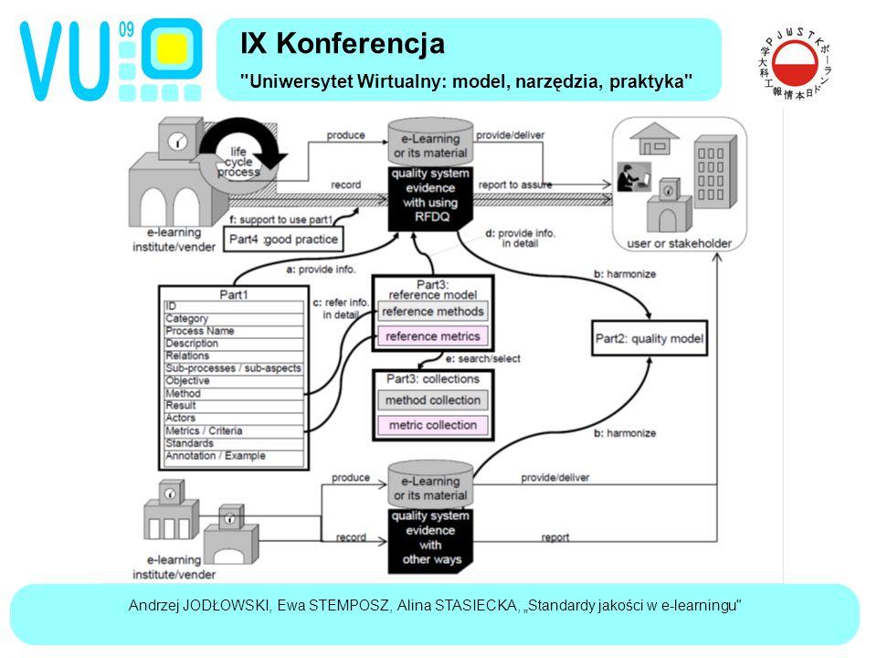 """Andrzej JODŁOWSKI, Ewa STEMPOSZ, Alina STASIECKA, """"Standardy jakości w e-learningu IX Konferencja Uniwersytet Wirtualny: model, narzędzia, praktyka"""