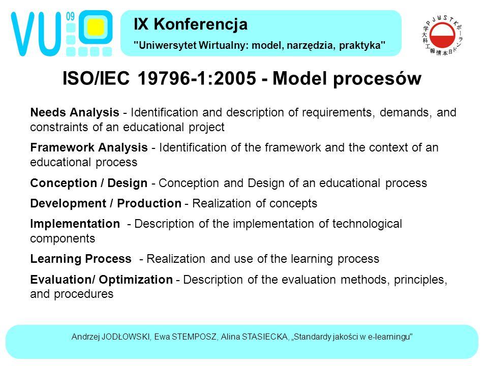 """Andrzej JODŁOWSKI, Ewa STEMPOSZ, Alina STASIECKA, """"Standardy jakości w e-learningu ISO/IEC 19796-1:2005 - Model procesów IX Konferencja Uniwersytet Wirtualny: model, narzędzia, praktyka Needs Analysis Framework Analysis Conception / Design Development / Production Implementation Learning Process Evaluation/ Optimization NA.1 Initiation NA.2 Stakeholder Identification NA.3 Definition of objectives NA.4 Demand analysis FA.1 Analysis of the external context FA.2 Analysis of staff resources FA.3 Analysis of target groups FA.4 Analysis of the institutional and organizational context FA.5 Time and budget planning FA.6 Environment analysis"""