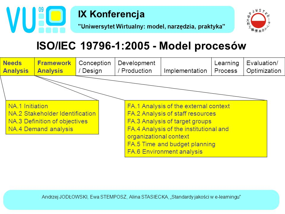 "Andrzej JODŁOWSKI, Ewa STEMPOSZ, Alina STASIECKA, ""Standardy jakości w e-learningu ISO/IEC 19796-1:2005 - Model procesów IX Konferencja Uniwersytet Wirtualny: model, narzędzia, praktyka Needs Analysis Framework Analysis Conception / Design Development / Production Implementation Learning Process Evaluation/ Optimization NA.1 Initiation NA.2 Stakeholder Identification NA.3 Definition of objectives NA.4 Demand analysis FA.1 Analysis of the external context FA.2 Analysis of staff resources FA.3 Analysis of target groups FA.4 Analysis of the institutional and organizational context FA.5 Time and budget planning FA.6 Environment analysis"