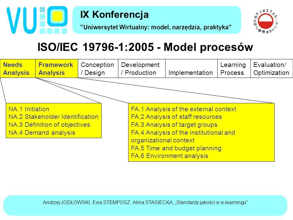 "Andrzej JODŁOWSKI, Ewa STEMPOSZ, Alina STASIECKA, ""Standardy jakości w e-learningu ISO/IEC 19796-1:2005 - Model procesów (2) IX Konferencja Uniwersytet Wirtualny: model, narzędzia, praktyka Needs Analysis Framework Analysis Conception / Design Development / Production Implementation Learning Process Evaluation/ Optimization CD.1 Learning objectives CD.2 Concept for contents CD.3 Didactical concept / methods CD.4 Roles and activities CD.5 Organizational concept CD.6 Technical concept CD.7 Concept for media and interaction design CD.8 Media concept CD.9 Communication concept CD.10 Concept for tests and evaluation CD.11 Concept for maintenance DP.1 Content realization DP.2 Design realization DP.3 Media realization DP.4 Technical realization DP.5 Maintenance"