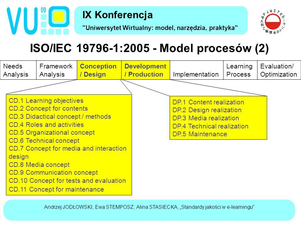 """Andrzej JODŁOWSKI, Ewa STEMPOSZ, Alina STASIECKA, """"Standardy jakości w e-learningu ISO/IEC 19796-1:2005 - Model procesów (3) IX Konferencja Uniwersytet Wirtualny: model, narzędzia, praktyka Needs Analysis Framework Analysis Conception / Design Development / Production Implementation Learning Process Evaluation/ Optimization IM.1 Testing of learning resources IM.2 Adaptation of learning resources IM.3 Activation of learning resources IM.4 Organization of use IM.5 Technical infrastructure LP.1 Administration LP.2 Activities LP.3 Review of competency levels EO.1 Planning EO.2 Realization EO.3 Analysis EO.4 Optimization/ Improvement"""