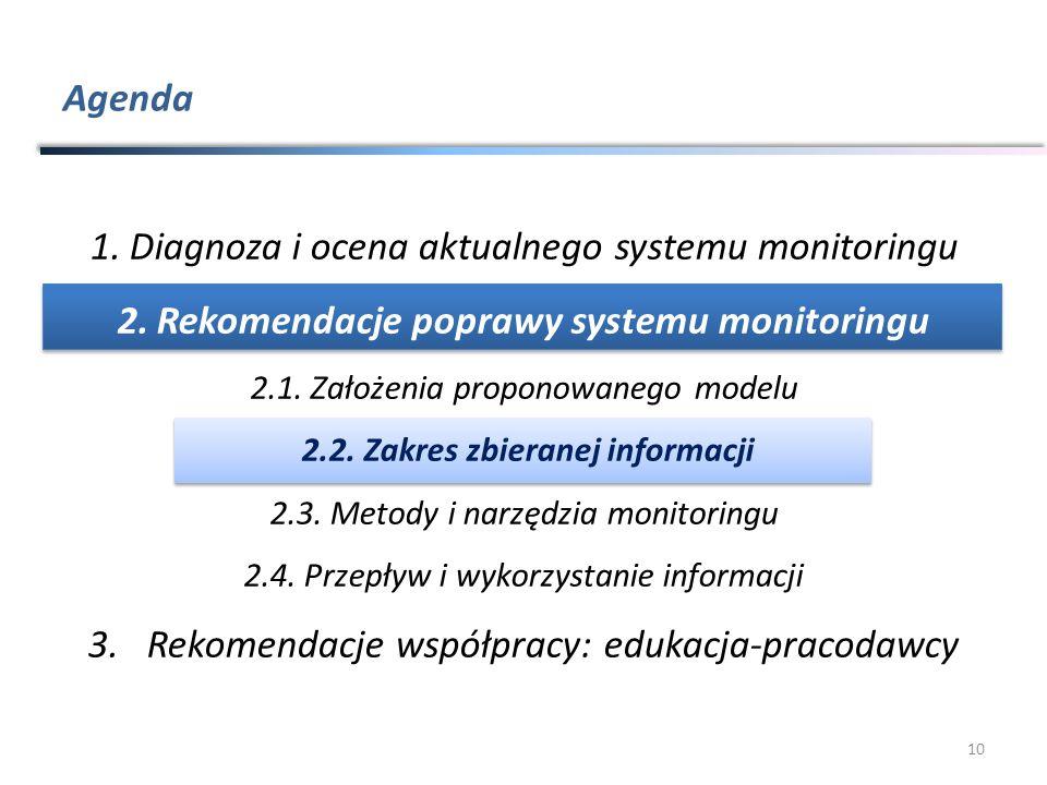 Agenda 10 1.Diagnoza i ocena aktualnego systemu monitoringu 2.Rekomendacje poprawy systemu monitoringu 2.1.