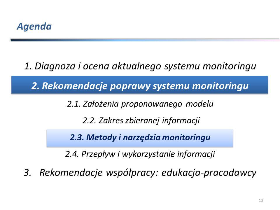 Agenda 13 1.Diagnoza i ocena aktualnego systemu monitoringu 2.Rekomendacje poprawy systemu monitoringu 2.1.