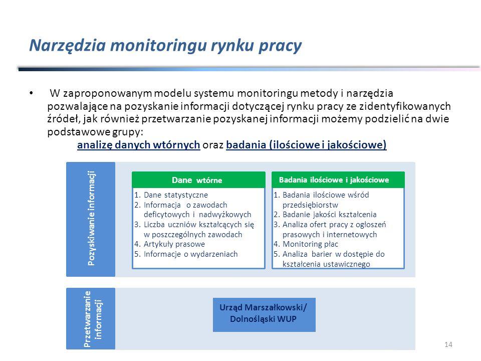 Narzędzia monitoringu rynku pracy W zaproponowanym modelu systemu monitoringu metody i narzędzia pozwalające na pozyskanie informacji dotyczącej rynku pracy ze zidentyfikowanych źródeł, jak również przetwarzanie pozyskanej informacji możemy podzielić na dwie podstawowe grupy: analizę danych wtórnych oraz badania (ilościowe i jakościowe) 14 1.Dane statystyczne 2.Informacjao zawodach deficytowych inadwyżkowych 3.Liczbauczniów kształcących się w poszczególnych zawodach 4.Artykuły prasowe 5.Informacje o wydarzeniach Dane wtórne 1.Badania ilościowe wśród przedsiębiorstw 2.Badanie jakości kształcenia 3.Analiza ofert pracy z ogłoszeń prasowych i internetowych 4.Monitoring płac 5.Analiza barier w dostępie do kształcenia ustawicznego Badania ilościowe i jakościowe Pozyskiwanie informacji Urząd Marszałkowski/ Dolnośląski WUP Przetwarzanie informacji