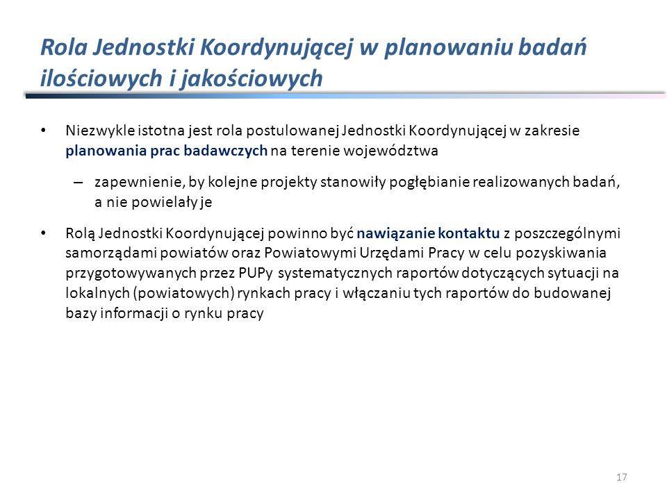Rola Jednostki Koordynującej w planowaniu badań ilościowych i jakościowych Niezwykle istotna jest rola postulowanej Jednostki Koordynującej w zakresie planowania prac badawczych na terenie województwa – zapewnienie, by kolejne projekty stanowiły pogłębianie realizowanych badań, a nie powielały je Rolą Jednostki Koordynującej powinno być nawiązanie kontaktu z poszczególnymi samorządami powiatów oraz Powiatowymi Urzędami Pracy w celu pozyskiwania przygotowywanych przez PUPy systematycznych raportów dotyczących sytuacji na lokalnych (powiatowych) rynkach pracy i włączaniu tych raportów do budowanej bazy informacji o rynku pracy 17