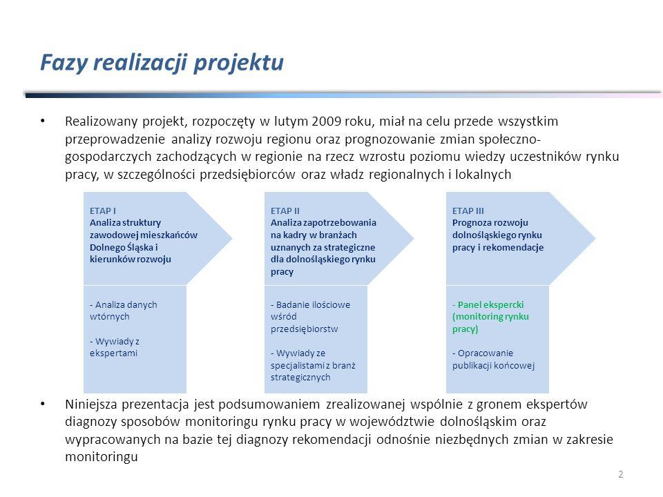 Fazy realizacji projektu Realizowany projekt, rozpoczęty w lutym 2009 roku, miał na celu przede wszystkim przeprowadzenie analizy rozwoju regionu oraz prognozowanie zmian społeczno- gospodarczych zachodzących w regionie na rzecz wzrostu poziomu wiedzy uczestników rynku pracy, w szczególności przedsiębiorców oraz władz regionalnych i lokalnych Niniejsza prezentacja jest podsumowaniem zrealizowanej wspólnie z gronem ekspertów diagnozy sposobów monitoringu rynku pracy w województwie dolnośląskim oraz wypracowanych na bazie tej diagnozy rekomendacji odnośnie niezbędnych zmian w zakresie monitoringu 2 ETAP I Analiza struktury zawodowej mieszkańców Dolnego Śląska i kierunków rozwoju - Analiza danych wtórnych - Wywiady z ekspertami ETAP II Analiza zapotrzebowania na kadry w branżach uznanych za strategiczne dla dolnośląskiego rynku pracy - Badanie ilościowe wśród przedsiębiorstw - Wywiady ze specjalistami z branż strategicznych ETAP III Prognoza rozwoju dolnośląskiego rynku pracy i rekomendacje - Panel ekspercki (monitoring rynku pracy) - Opracowanie publikacji końcowej