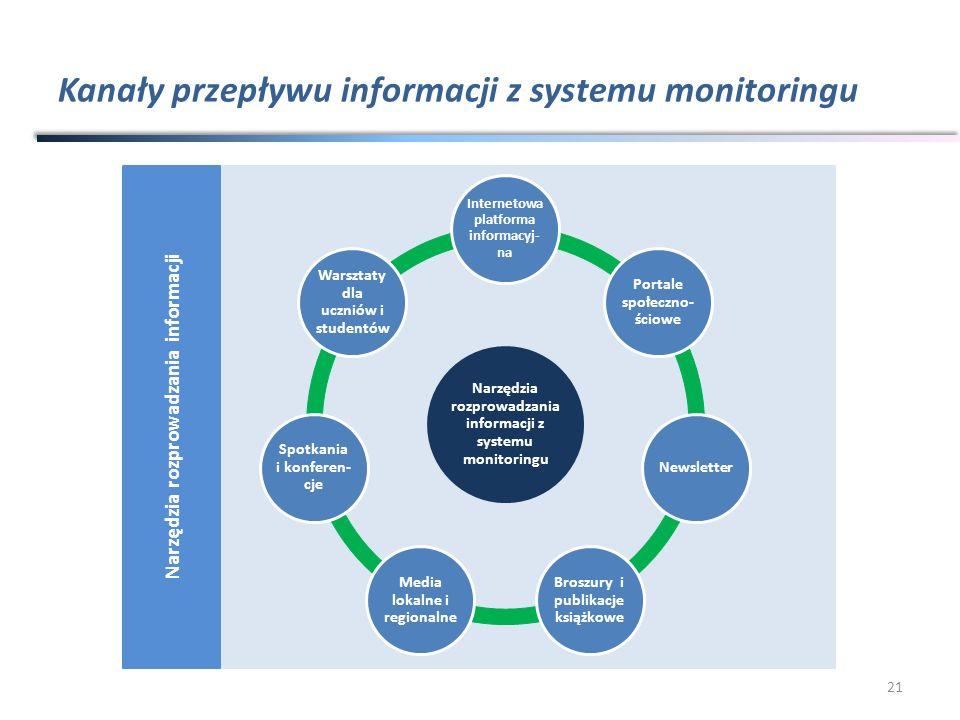 Kanały przepływu informacji z systemu monitoringu 21 Narzędzia rozprowadzania informacji