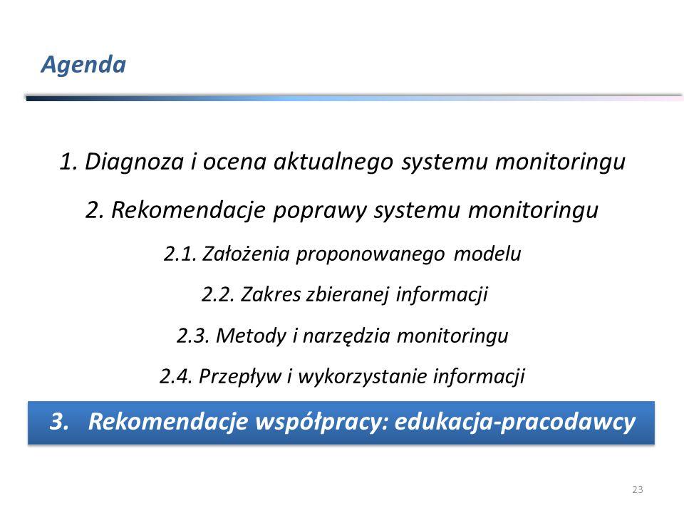 Agenda 23 1.Diagnoza i ocena aktualnego systemu monitoringu 2.Rekomendacje poprawy systemu monitoringu 2.1.