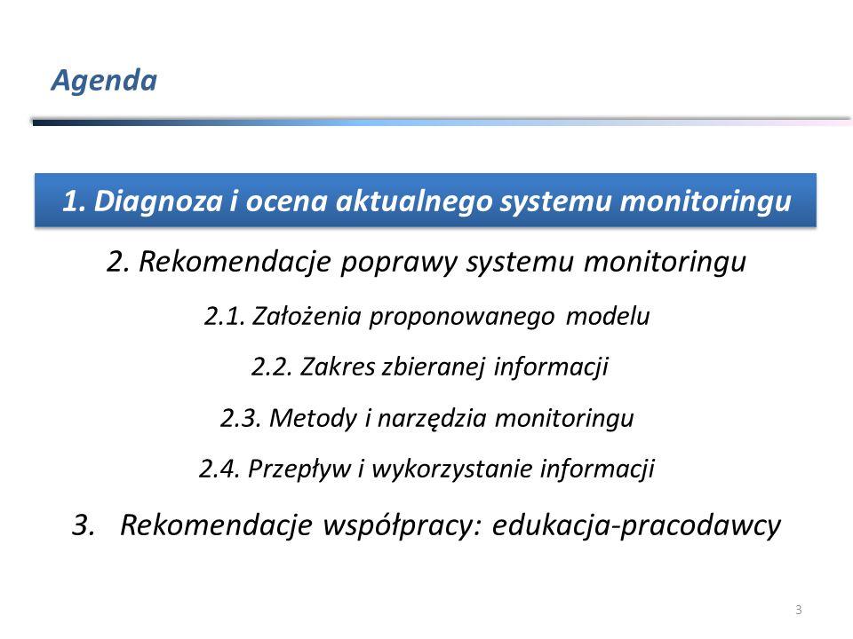 Agenda 3 1.Diagnoza i ocena aktualnego systemu monitoringu 2.Rekomendacje poprawy systemu monitoringu 2.1.