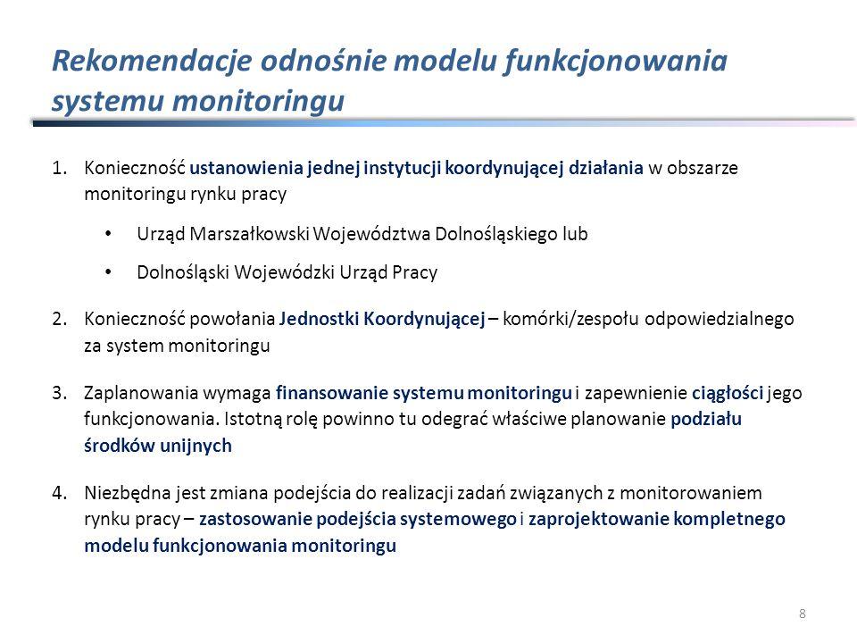Rekomendacje odnośnie modelu funkcjonowania systemu monitoringu 1.Konieczność ustanowienia jednej instytucji koordynującej działania w obszarze monitoringu rynku pracy Urząd Marszałkowski Województwa Dolnośląskiego lub Dolnośląski Wojewódzki Urząd Pracy 2.Konieczność powołania Jednostki Koordynującej – komórki/zespołu odpowiedzialnego za system monitoringu 3.Zaplanowania wymaga finansowanie systemu monitoringu i zapewnienie ciągłości jego funkcjonowania.