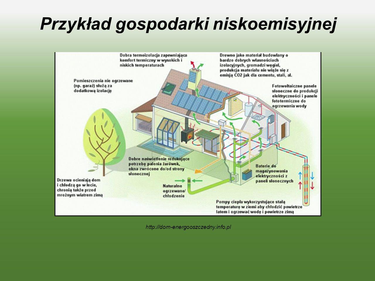 Przykład gospodarki niskoemisyjnej C/ UT * OTWE M RU Alarm przeci*poza/owy Z AAINE SLET M RARW OTO « UĘ A http://dom-energooszczedny.info.pl
