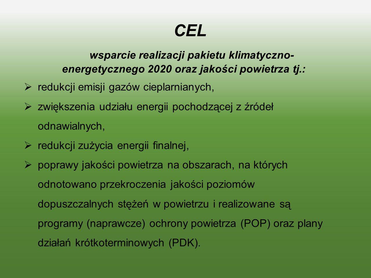 CEL wsparcie realizacji pakietu klimatyczno- energetycznego 2020 oraz jakości powietrza tj.:  redukcji emisji gazów cieplarnianych,  zwiększenia udziału energii pochodzącej z źródeł odnawialnych,  redukcji zużycia energii finalnej,  poprawy jakości powietrza na obszarach, na których odnotowano przekroczenia jakości poziomów dopuszczalnych stężeń w powietrzu i realizowane są programy (naprawcze) ochrony powietrza (POP) oraz plany działań krótkoterminowych (PDK).