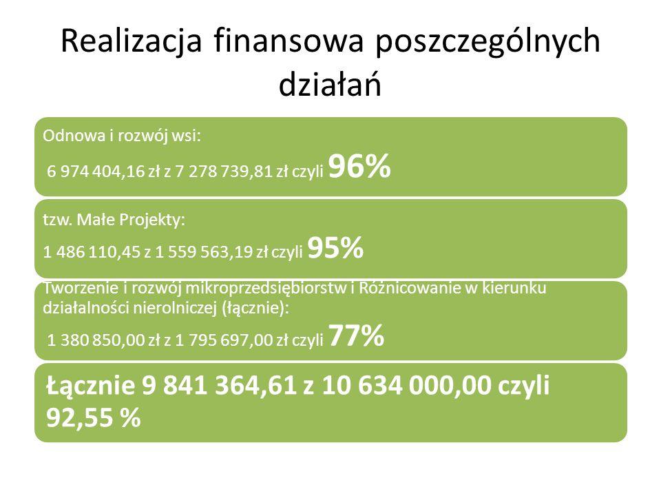 Realizacja finansowa poszczególnych działań Odnowa i rozwój wsi: 6 974 404,16 zł z 7 278 739,81 zł czyli 96% tzw. Małe Projekty: 1 486 110,45 z 1 559