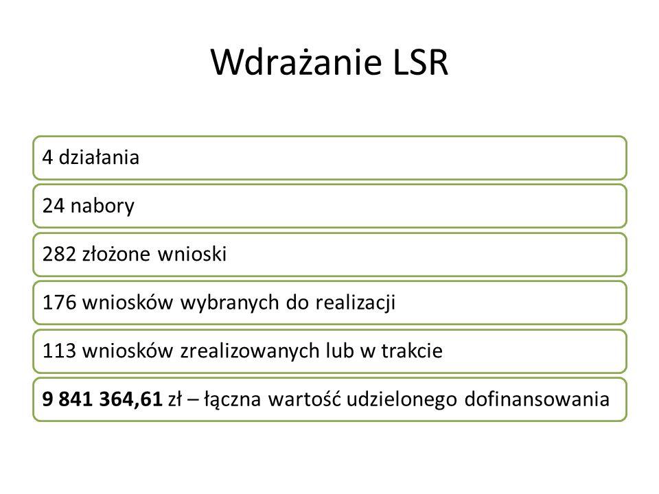 Wdrażanie LSR 4 działania24 nabory282 złożone wnioski176 wniosków wybranych do realizacji113 wniosków zrealizowanych lub w trakcie9 841 364,61 zł – łączna wartość udzielonego dofinansowania