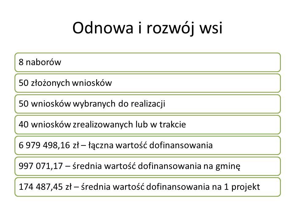 Odnowa i rozwój wsi 8 naborów50 złożonych wniosków50 wniosków wybranych do realizacji40 wniosków zrealizowanych lub w trakcie6 979 498,16 zł – łączna
