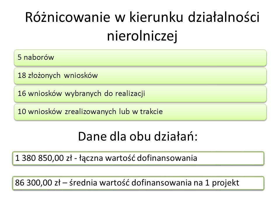 Różnicowanie w kierunku działalności nierolniczej 5 naborów18 złożonych wniosków16 wniosków wybranych do realizacji10 wniosków zrealizowanych lub w trakcie 1 380 850,00 zł - łączna wartość dofinansowania86 300,00 zł – średnia wartość dofinansowania na 1 projekt Dane dla obu działań: