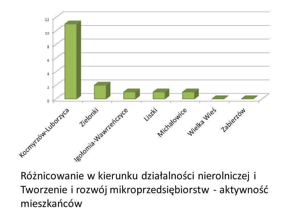 Różnicowanie w kierunku działalności nierolniczej i Tworzenie i rozwój mikroprzedsiębiorstw - aktywność mieszkańców