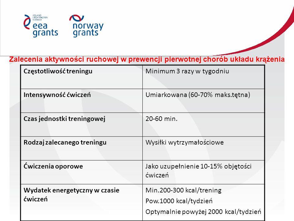 Zalecenia aktywności ruchowej w prewencji pierwotnej chorób układu krążenia Częstotliwość treninguMinimum 3 razy w tygodniu Intensywność ćwiczeńUmiark