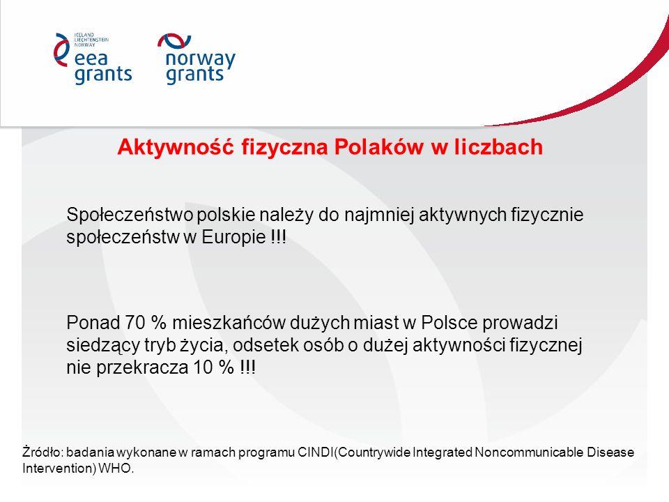Aktywność fizyczna Polaków w liczbach Społeczeństwo polskie należy do najmniej aktywnych fizycznie społeczeństw w Europie !!! Ponad 70 % mieszkańców d